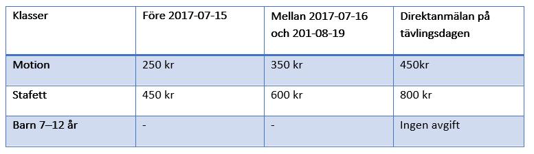 Anmälningsavgifter 2017